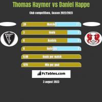 Thomas Haymer vs Daniel Happe h2h player stats