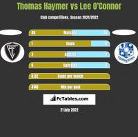 Thomas Haymer vs Lee O'Connor h2h player stats