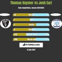Thomas Haymer vs Josh Earl h2h player stats