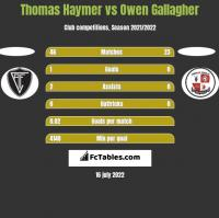 Thomas Haymer vs Owen Gallagher h2h player stats