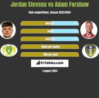Jordan Stevens vs Adam Forshaw h2h player stats