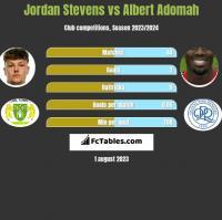 Jordan Stevens vs Albert Adomah h2h player stats