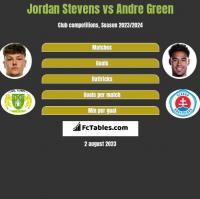 Jordan Stevens vs Andre Green h2h player stats