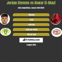 Jordan Stevens vs Anwar El-Ghazi h2h player stats