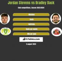 Jordan Stevens vs Bradley Dack h2h player stats