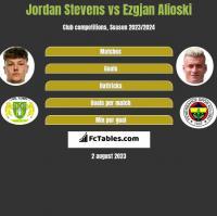 Jordan Stevens vs Ezgjan Alioski h2h player stats