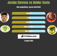 Jordan Stevens vs Helder Costa h2h player stats