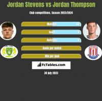 Jordan Stevens vs Jordan Thompson h2h player stats