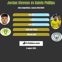 Jordan Stevens vs Kalvin Phillips h2h player stats