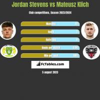Jordan Stevens vs Mateusz Klich h2h player stats
