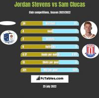 Jordan Stevens vs Sam Clucas h2h player stats