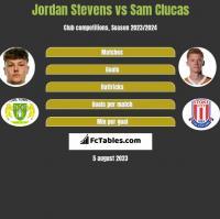 Jordan Stevens vs Sam Clucas h2h player stats