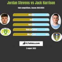 Jordan Stevens vs Jack Harrison h2h player stats
