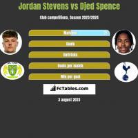 Jordan Stevens vs Djed Spence h2h player stats