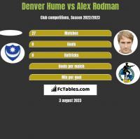 Denver Hume vs Alex Rodman h2h player stats