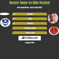 Denver Hume vs Alim Oezturk h2h player stats