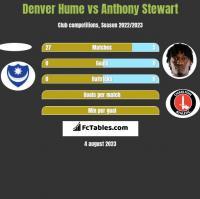 Denver Hume vs Anthony Stewart h2h player stats