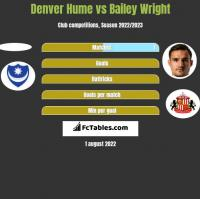 Denver Hume vs Bailey Wright h2h player stats