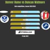 Denver Hume vs Duncan Watmore h2h player stats