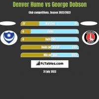 Denver Hume vs George Dobson h2h player stats