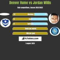 Denver Hume vs Jordan Willis h2h player stats