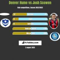 Denver Hume vs Josh Scowen h2h player stats