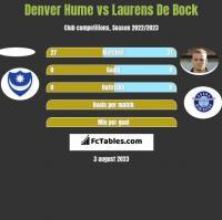 Denver Hume vs Laurens De Bock h2h player stats