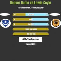 Denver Hume vs Lewie Coyle h2h player stats