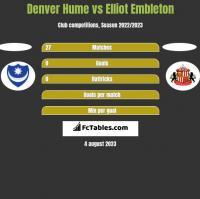 Denver Hume vs Elliot Embleton h2h player stats