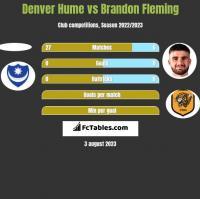 Denver Hume vs Brandon Fleming h2h player stats