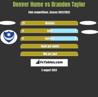 Denver Hume vs Brandon Taylor h2h player stats