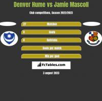 Denver Hume vs Jamie Mascoll h2h player stats