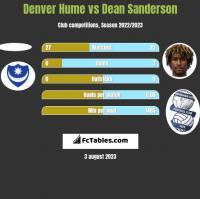 Denver Hume vs Dean Sanderson h2h player stats