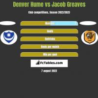 Denver Hume vs Jacob Greaves h2h player stats