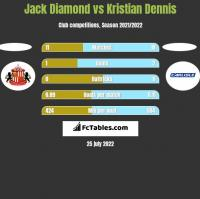 Jack Diamond vs Kristian Dennis h2h player stats