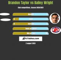 Brandon Taylor vs Bailey Wright h2h player stats