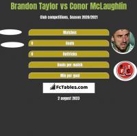 Brandon Taylor vs Conor McLaughlin h2h player stats