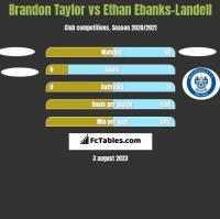 Brandon Taylor vs Ethan Ebanks-Landell h2h player stats