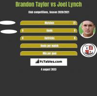 Brandon Taylor vs Joel Lynch h2h player stats