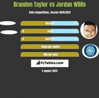 Brandon Taylor vs Jordan Willis h2h player stats