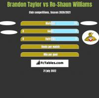 Brandon Taylor vs Ro-Shaun Williams h2h player stats