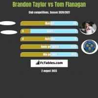 Brandon Taylor vs Tom Flanagan h2h player stats