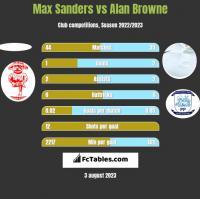 Max Sanders vs Alan Browne h2h player stats