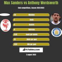 Max Sanders vs Anthony Wordsworth h2h player stats