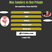Max Sanders vs Ben Pringle h2h player stats