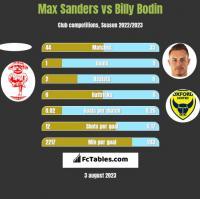 Max Sanders vs Billy Bodin h2h player stats