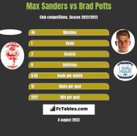 Max Sanders vs Brad Potts h2h player stats