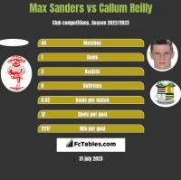 Max Sanders vs Callum Reilly h2h player stats