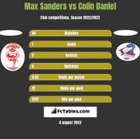 Max Sanders vs Colin Daniel h2h player stats