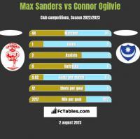Max Sanders vs Connor Ogilvie h2h player stats